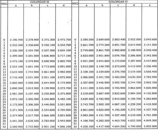 Kenaikan Gaji PNS 2013 (2/3)