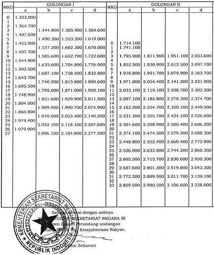 Kenaikan Gaji PNS 2013 (1/3)