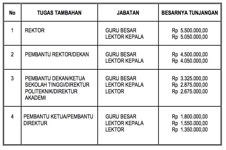 Menjadi Dosen di Indonesia (3/3)