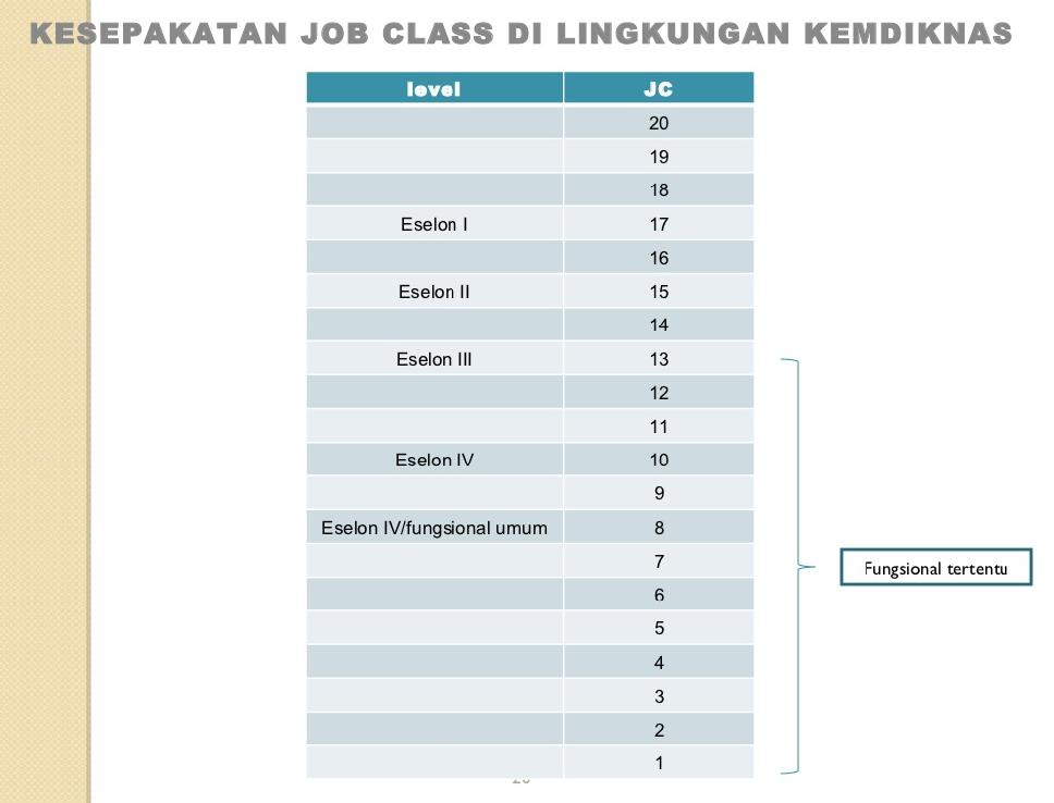 Karir dan Remunerasi Dosen di Indonesia (II) (2/4)