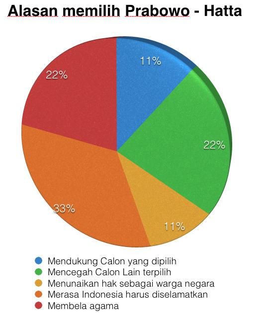 Hasil Survey Golputers (1/2)