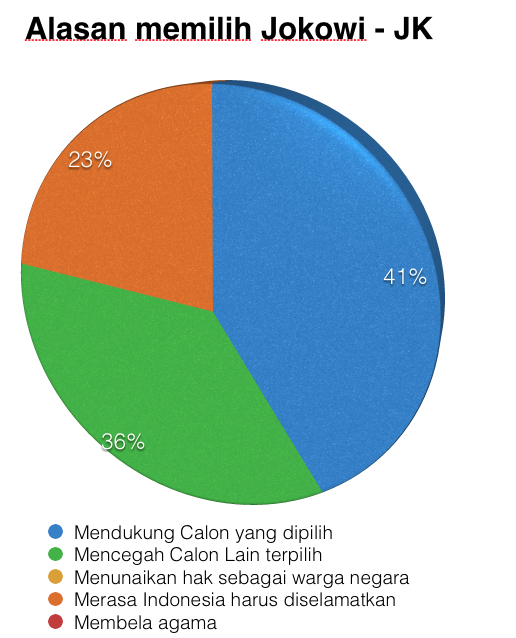 Hasil Survey Golputers (2/2)