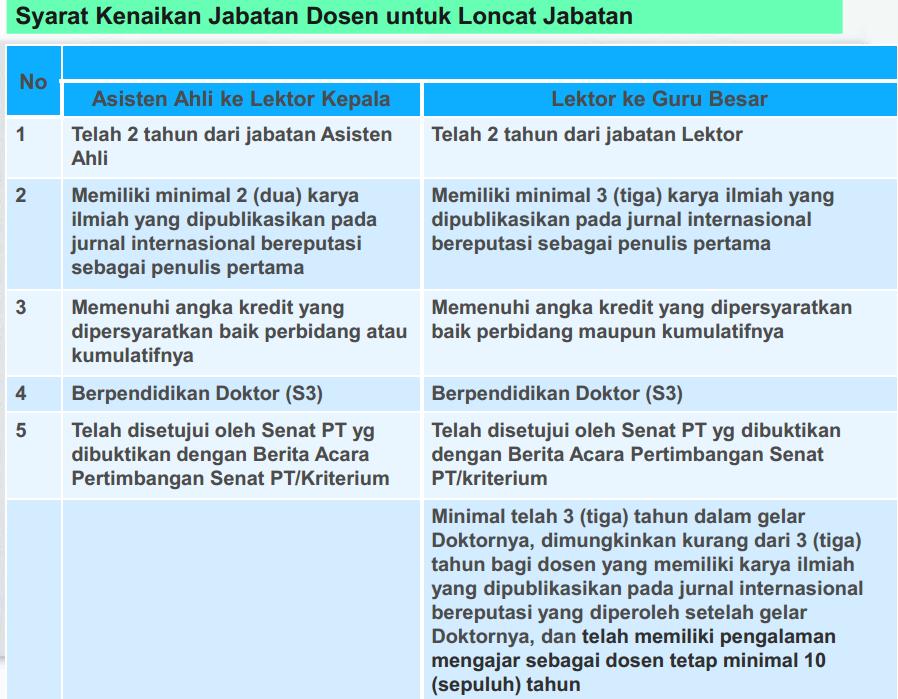 Menjadi Dosen di Indonesia (1/3)